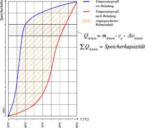 Speicher-Effizienz-Diagramm