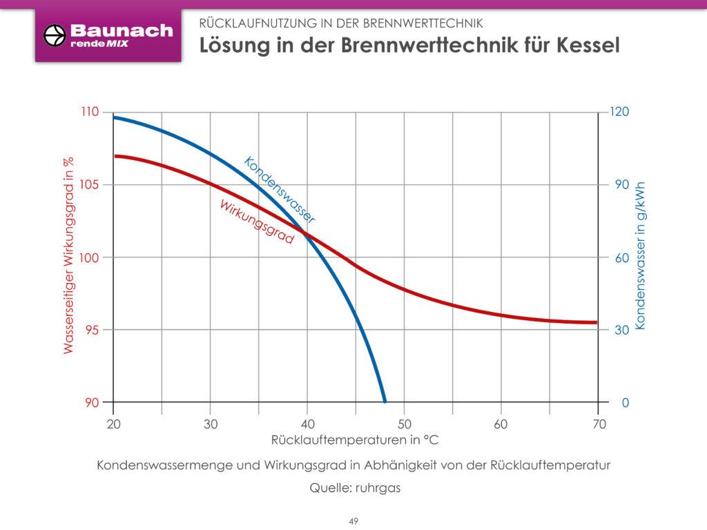 Kondenswassermenge und Wirkungsgrad