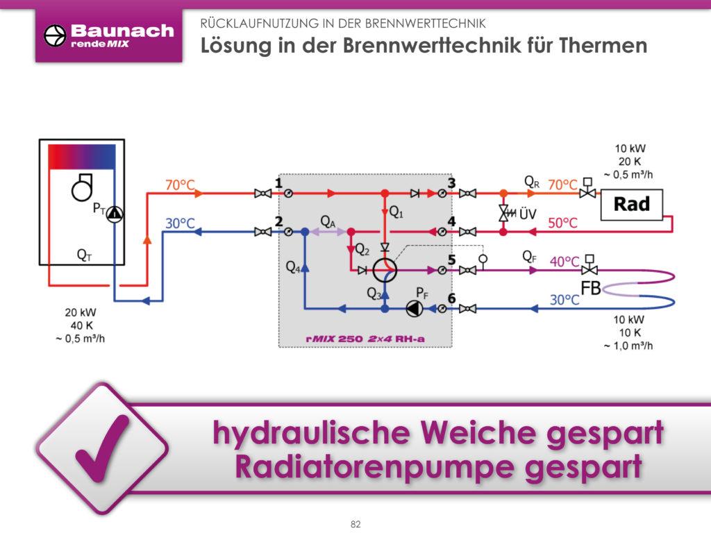 Rücklaufnutzung in der Brennwerttechnik