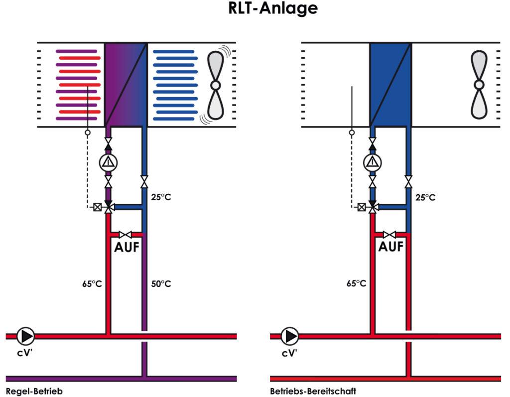 RLT-Anlage-mit-geöffnetem-Bypass-Baunach