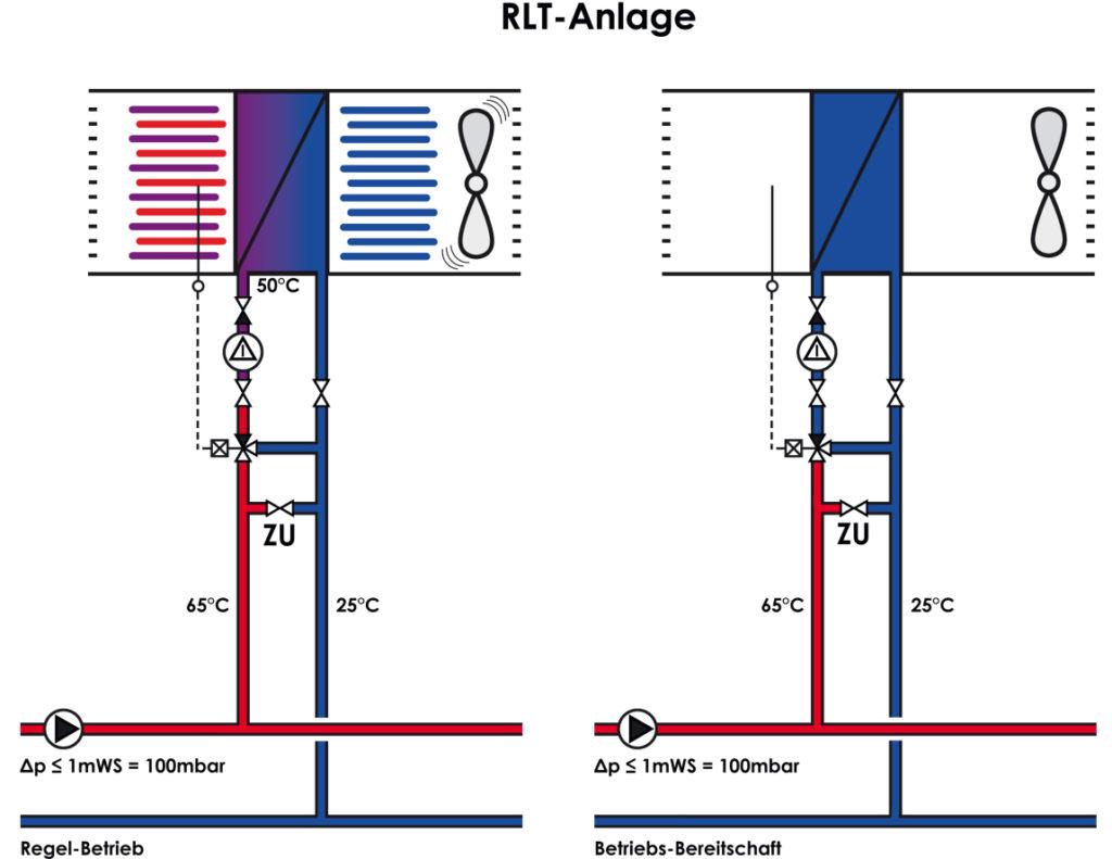 RLT-Anlage-mit-geschlossenem-Bypass-Baunach