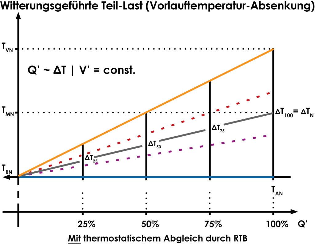 Witterungsgeführte Teil-Last (Vorlauftemperatur-Absenkung)