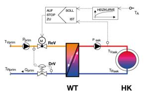Durchflusssteuerung einer Wärmeübergabestation
