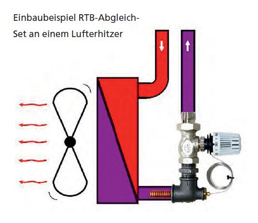 RTB-Lufterhitzer