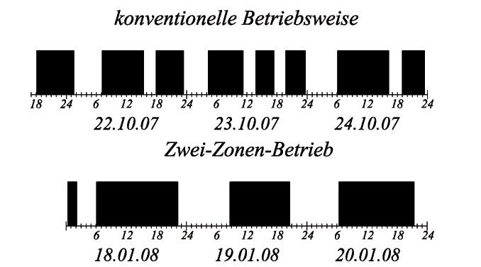 ReduzierteStart-Stopp-Zyklen-des-BHKW-bei-gleicher-Laufzeit