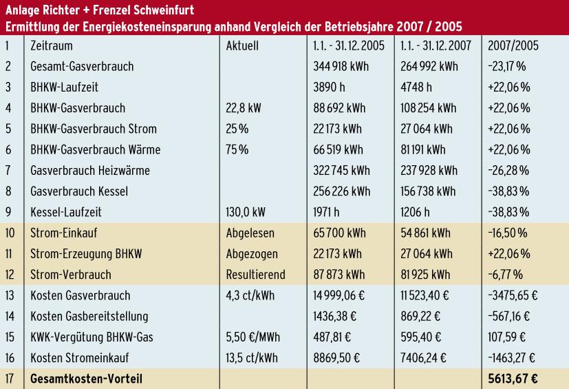 Tabelle Gesamtkostenvorteil Richter + Frenzel