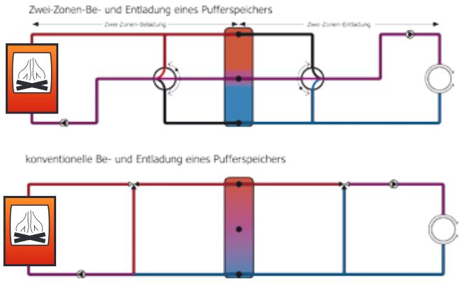 Zwei-Zonen-Be-und-Entladung Vergleich