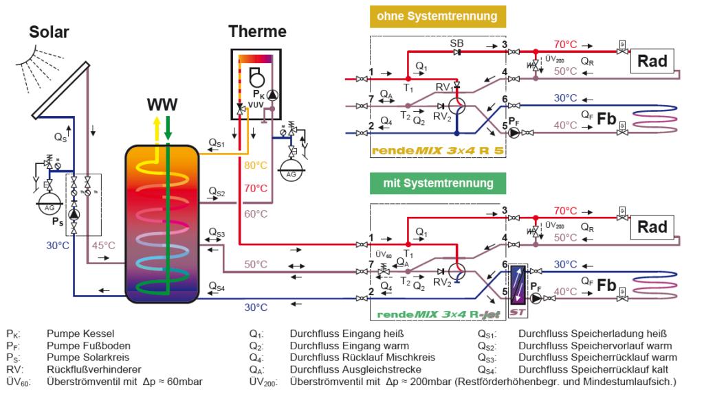 Schaltschema Therme mit Zweikreisanlage und Kombination von Zwei-Zonen-Entladung mit Rücklaufnutzung
