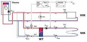 Therme mit Zweikreisanlage und Systemtrennung